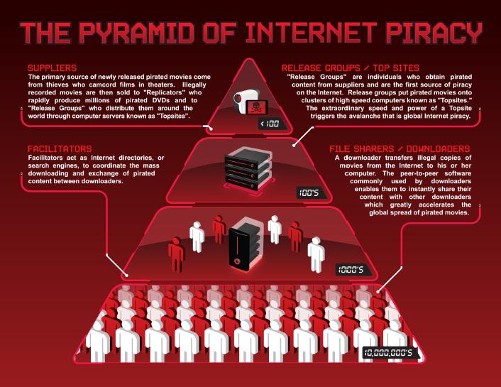 Pyramide du piratage