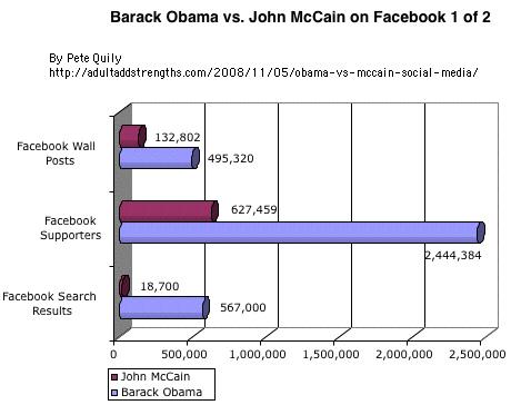Comparaison Facebook: Barack Obama vs. John McCain